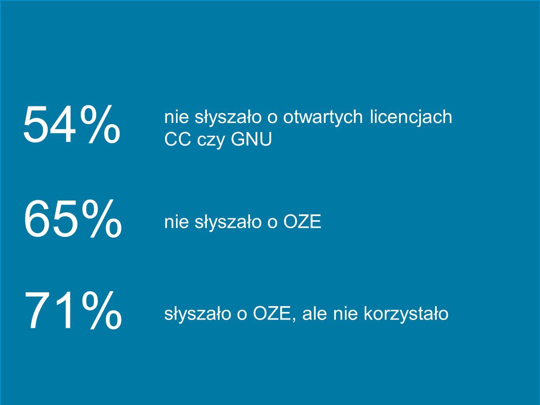 54% 65% 71% nie słyszało o otwartych licencjach CC czy GNU nie słyszało o OZE słyszało o OZE, ale nie korzystało