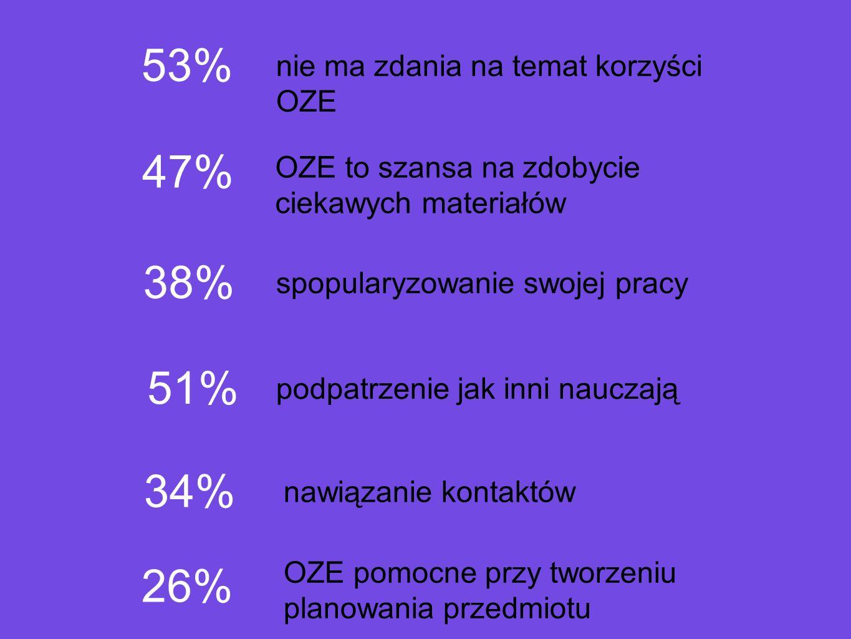 53% 47% 38% nie ma zdania na temat korzyści OZE OZE to szansa na zdobycie ciekawych materiałów spopularyzowanie swojej pracy 51% podpatrzenie jak inni