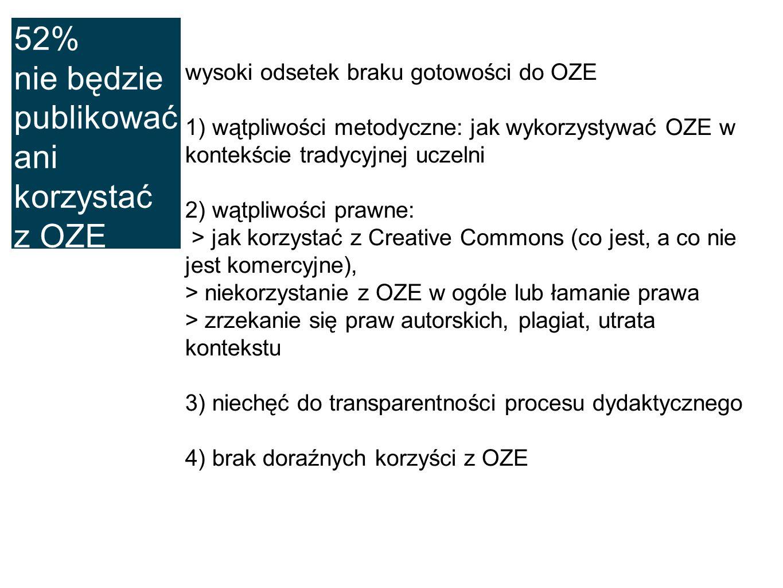 52% nie będzie publikować ani korzystać z OZE wysoki odsetek braku gotowości do OZE 1) wątpliwości metodyczne: jak wykorzystywać OZE w kontekście trad