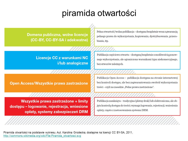 piramida otwartości Piramida otwartości na podstawie wykresu. Aut. Karolina Grodecka, dostępne na licencji CC BY-SA, 2011, http://commons.wikimedia.or