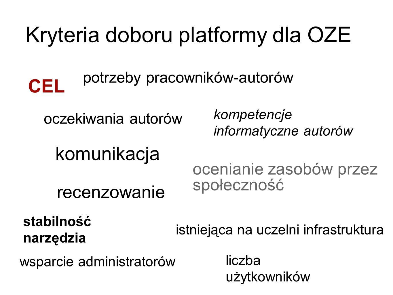 Kryteria doboru platformy dla OZE CEL potrzeby pracowników-autorów oczekiwania autorów kompetencje informatyczne autorów wsparcie administratorów stab