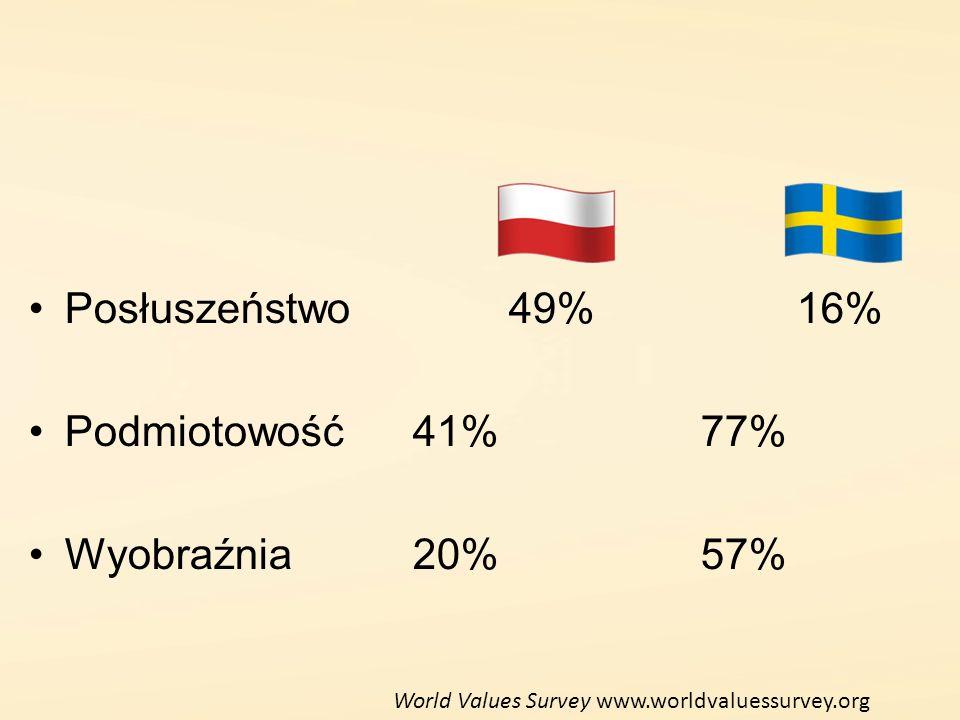 Posłuszeństwo49%16% Podmiotowość41%77% Wyobraźnia20%57% World Values Survey www.worldvaluessurvey.org