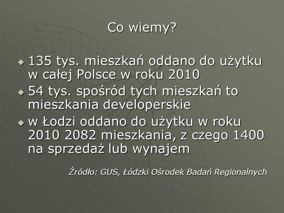 Co wiemy? 135 tys. mieszkań oddano do użytku w całej Polsce w roku 2010 135 tys. mieszkań oddano do użytku w całej Polsce w roku 2010 54 tys. spośród
