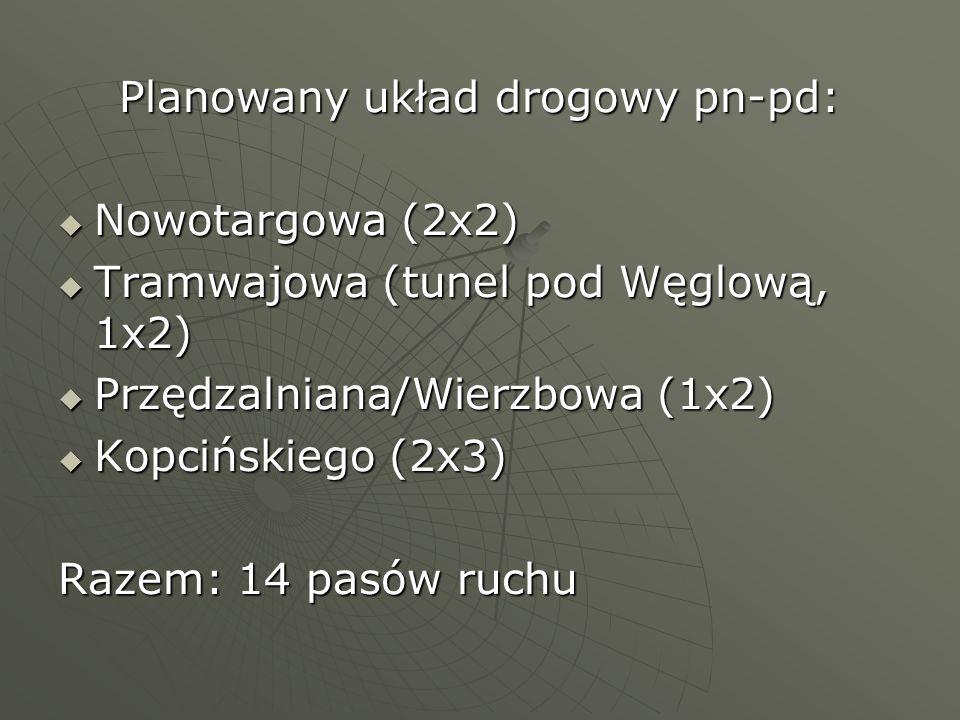 Planowany układ drogowy pn-pd: Nowotargowa (2x2) Nowotargowa (2x2) Tramwajowa (tunel pod Węglową, 1x2) Tramwajowa (tunel pod Węglową, 1x2) Przędzalnia