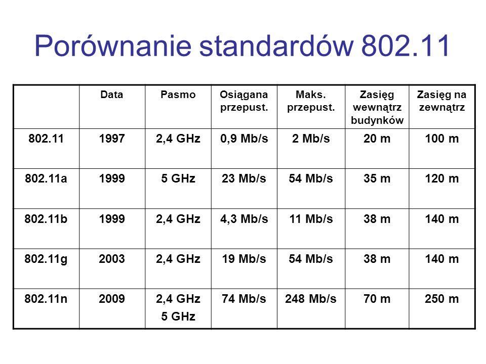 Porównanie standardów 802.11 DataPasmoOsiągana przepust. Maks. przepust. Zasięg wewnątrz budynków Zasięg na zewnątrz 802.1119972,4 GHz0,9 Mb/s2 Mb/s20