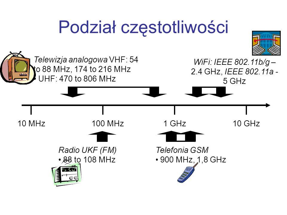 Standard 802.11g Pasmo ISM Norma IEEE 802.11g jest uważana za następcę popularnego standardu 802.11b Oferuje 3 nie zachodzących na siebie kanały Przepustowość maksymalna 54 Mb/s, ale przepustowość szybko maleje w miarę oddalania się od punktu dostępowego Stosunkowo duży pobór mocy wynikający ze stosowania modulacji OFDM (ang.