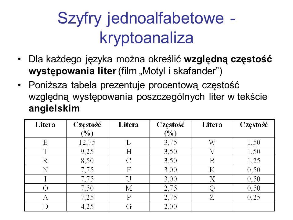Szyfry jednoalfabetowe - kryptoanaliza Dla każdego języka można określić względną częstość występowania liter (film Motyl i skafander) Poniższa tabela