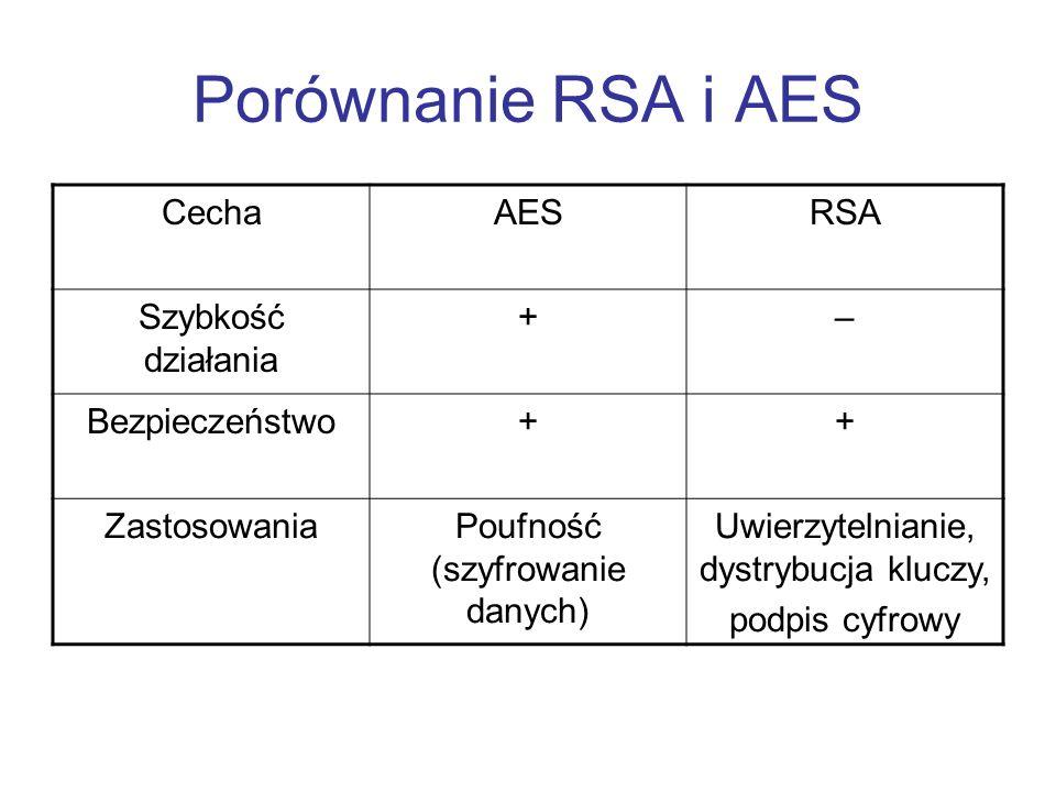 Porównanie RSA i AES CechaAESRSA Szybkość działania +– Bezpieczeństwo++ ZastosowaniaPoufność (szyfrowanie danych) Uwierzytelnianie, dystrybucja kluczy