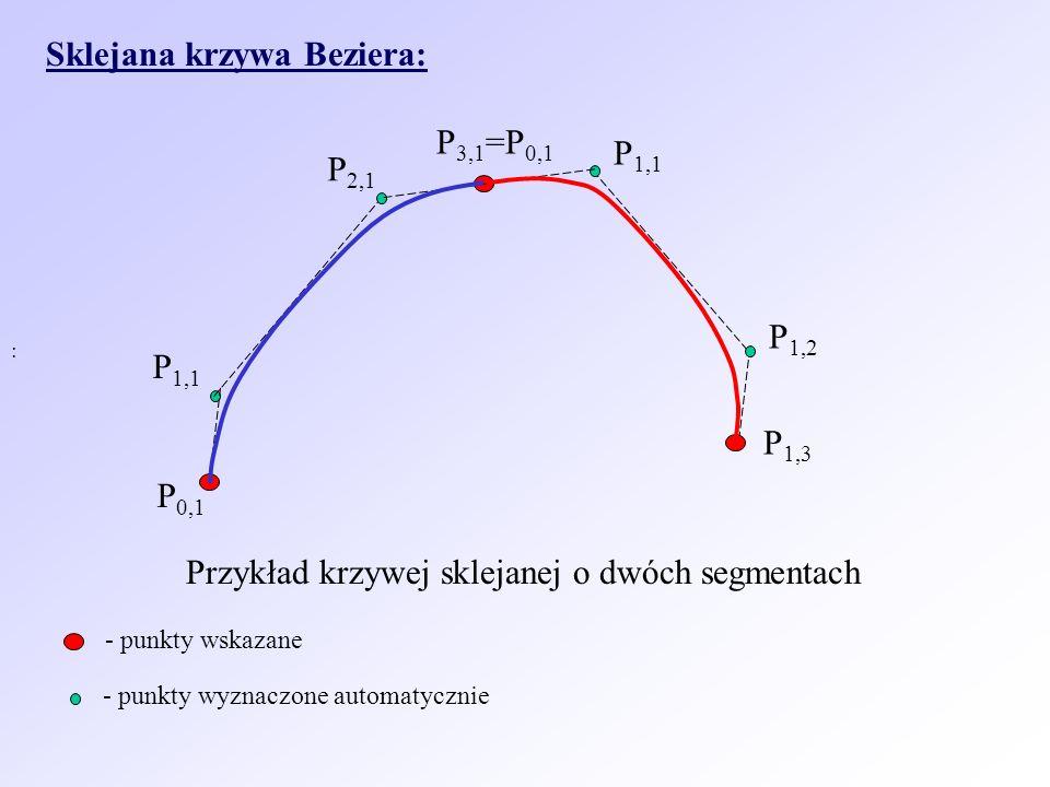 Sklejana krzywa Beziera: : P 2,1 P 0,1 P 1,1 P 3,1 =P 0,1 P 1,1 P 1,2 P 1,3 Przykład krzywej sklejanej o dwóch segmentach - punkty wskazane - punkty w