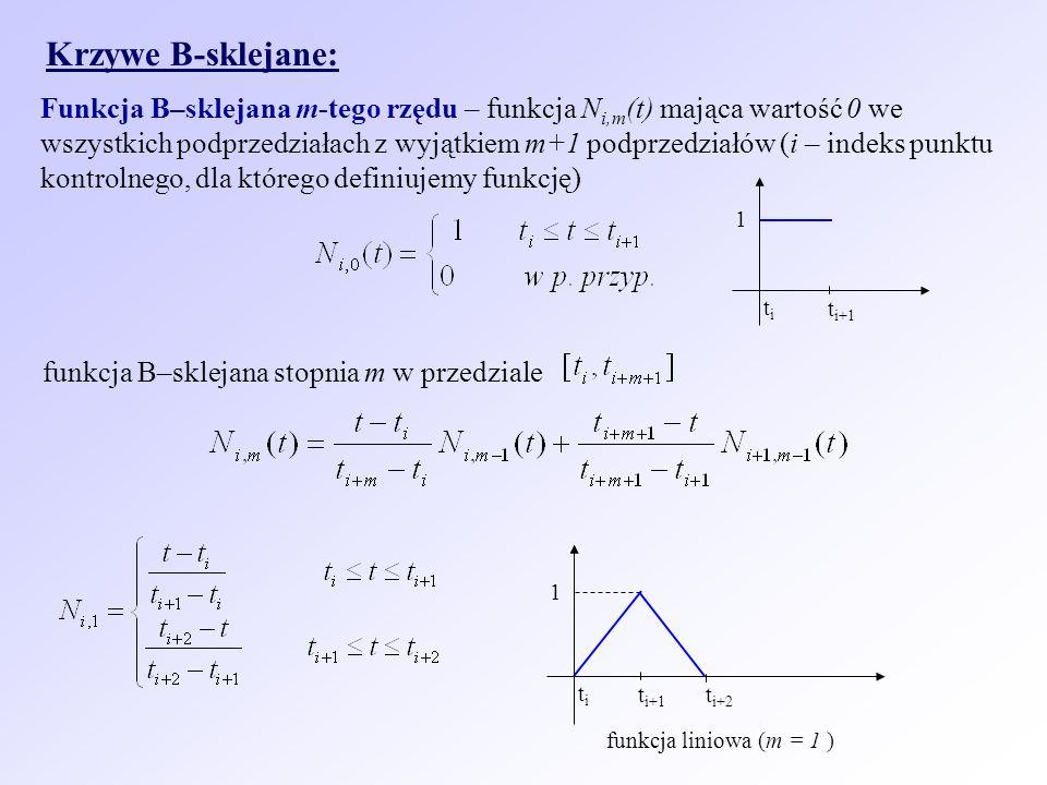 Krzywe B-sklejane: Funkcja B–sklejana m-tego rzędu – funkcja N i,m (t) mająca wartość 0 we wszystkich podprzedziałach z wyjątkiem m+1 podprzedziałów (