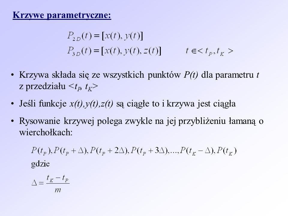 Krzywe parametryczne: Krzywa składa się ze wszystkich punktów P(t) dla parametru t z przedziału Jeśli funkcje x(t),y(t),z(t) są ciągłe to i krzywa jes