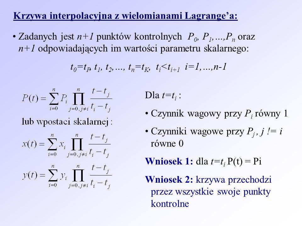 Krzywa interpolacyjna z wielomianami Lagrangea: Zadanych jest n+1 punktów kontrolnych P 0, P 1,…,P n oraz n+1 odpowiadających im wartości parametru sk
