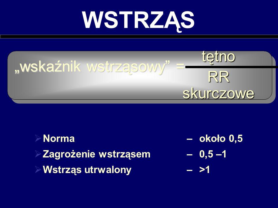 wskaźnik wstrząsowy = WSTRZĄS tętno RR skurczowe Norma –około 0,5 Zagrożenie wstrząsem –0,5 –1 Wstrząs utrwalony –>1