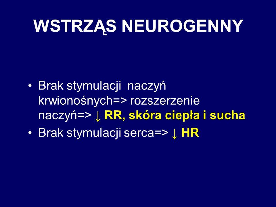 WSTRZĄS NEUROGENNY Brak stymulacji naczyń krwionośnych=> rozszerzenie naczyń=> RR, skóra ciepła i sucha Brak stymulacji serca=> HR