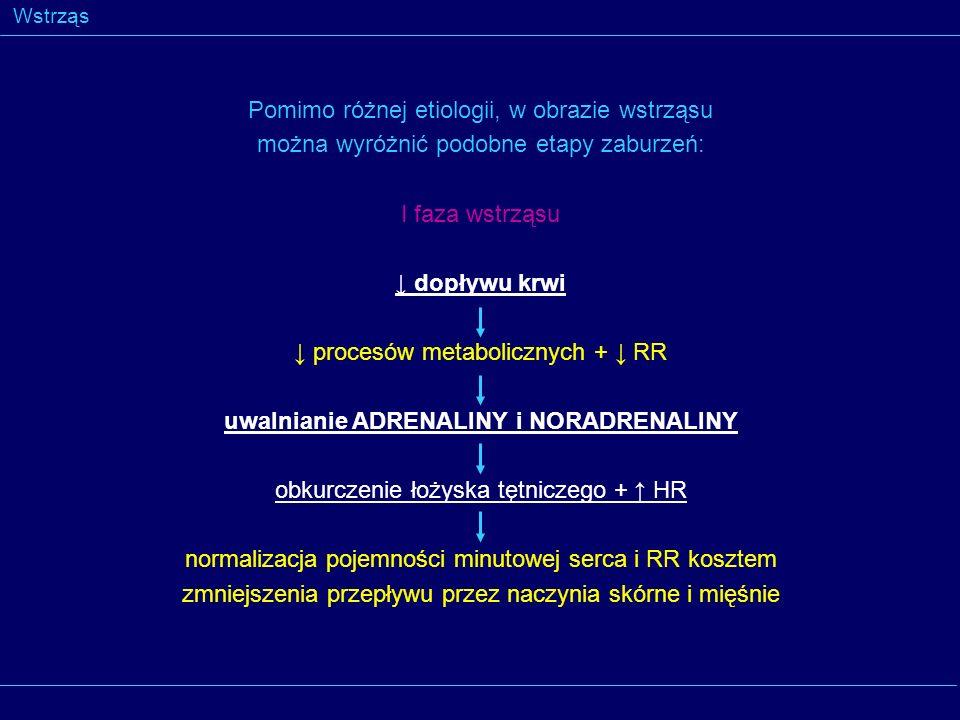 Wstrząs przemieszczenie krwi do narządów centralnych wątroby, serca i mózgu (=centralizacja krążenia) zmniejszenie przepływu przez nerki, jelita i skórę RR stymulacja adrenergiczna przepływu krwi tachykardia, tachypnoe nerkowego wieńcowego mózgowego bladość, oziębienie, poty oliguria bóle niepokój anuria dławicowe lęk II faza wstrząsu
