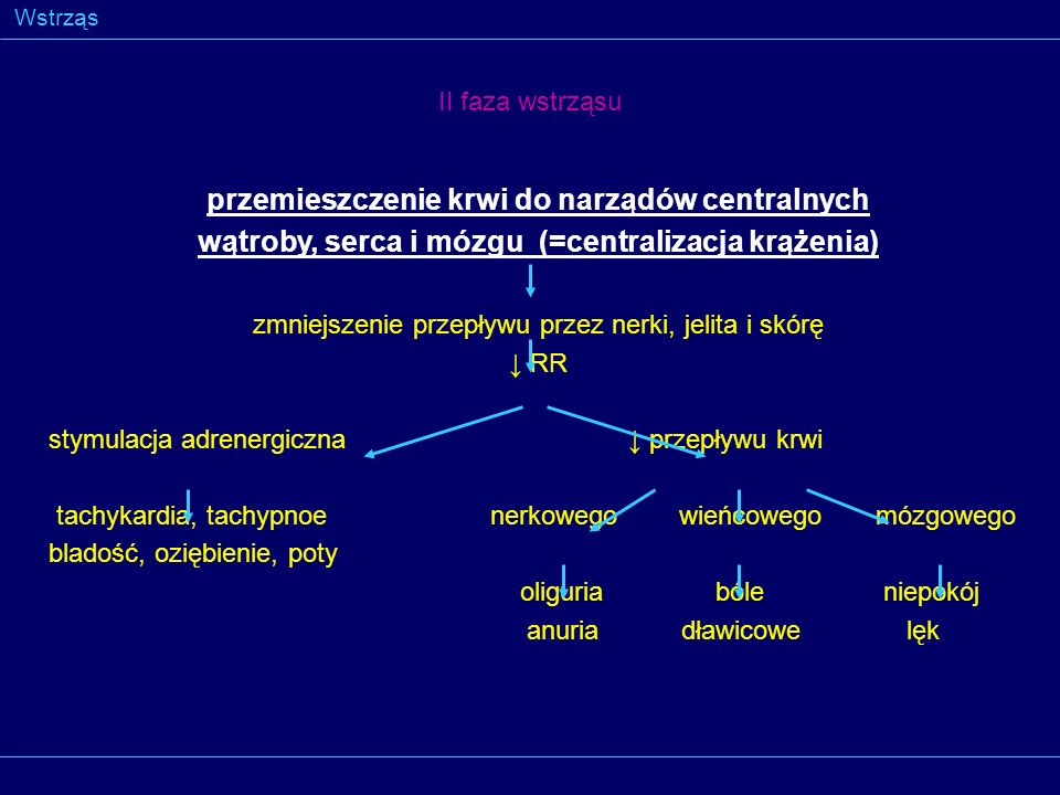 Wstrząs przemieszczenie krwi do narządów centralnych wątroby, serca i mózgu (=centralizacja krążenia) zmniejszenie przepływu przez nerki, jelita i skó