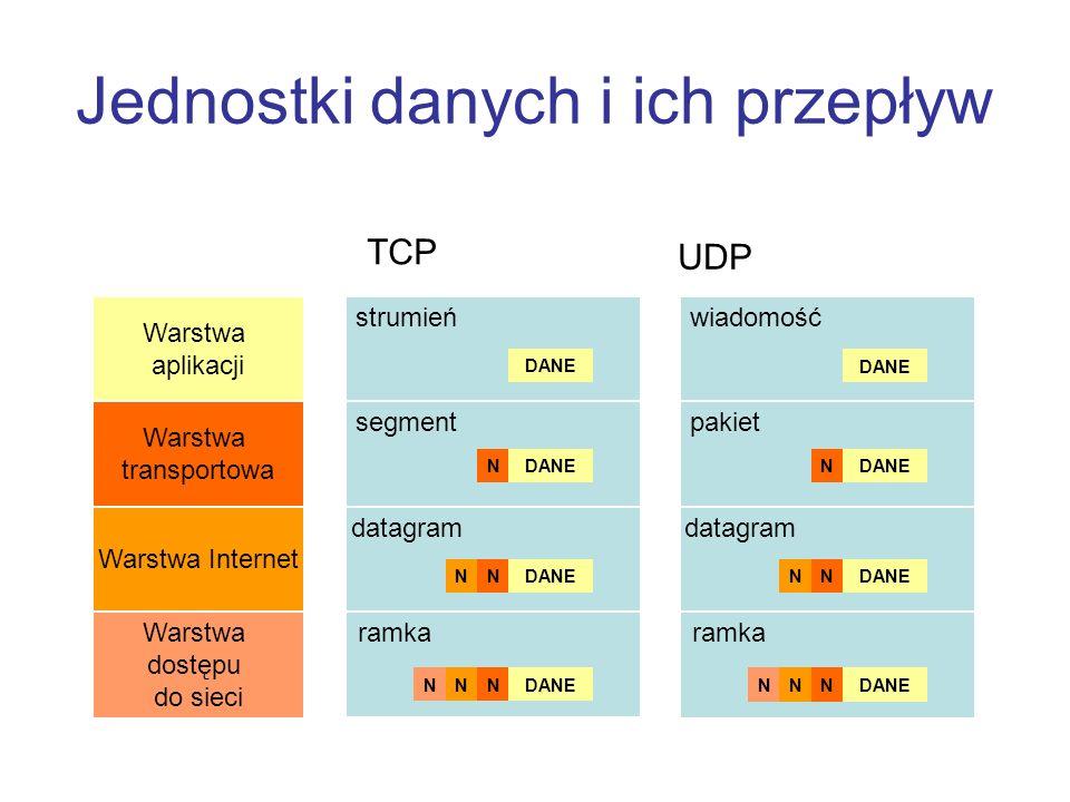 Jednostki danych i ich przepływ Warstwa aplikacji Warstwa transportowa Warstwa Internet Warstwa dostępu do sieci TCP UDP strumień segment datagram ram
