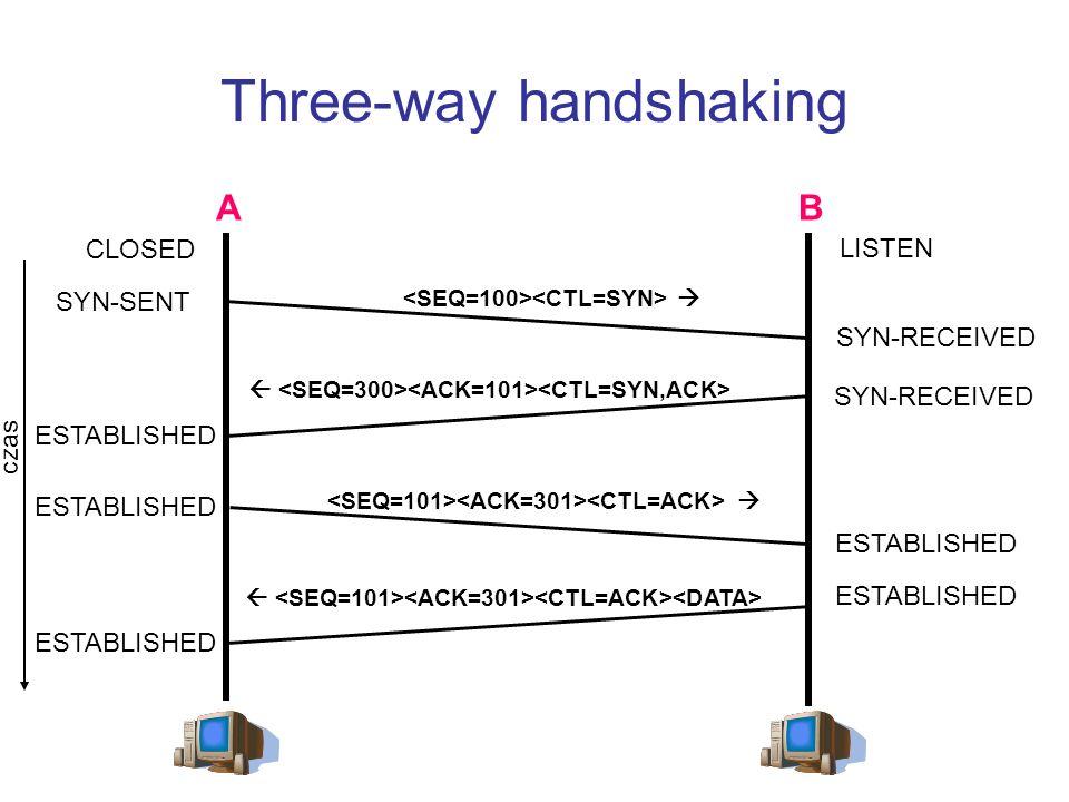 Three-way handshaking AB czas CLOSED LISTEN SYN-SENT SYN-RECEIVED ESTABLISHED ESTABLISHED ESTABLISHED