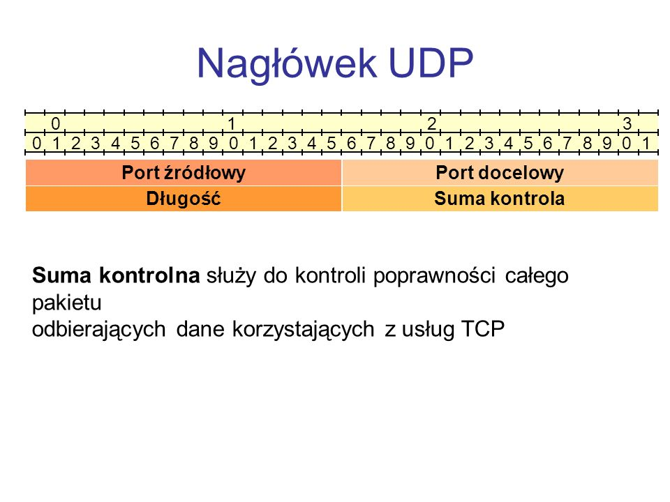 Nagłówek UDP 0 1 2 3 0 1 2 3 4 5 6 7 8 9 0 1 2 3 4 5 6 7 8 9 0 1 2 3 4 5 6 7 8 9 0 1 Port źródłowy Suma kontrola Port źródłowy oraz port docelowy zawi