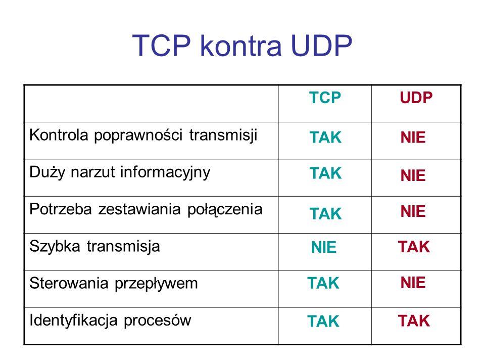 TCP kontra UDP TCPUDP Kontrola poprawności transmisji Duży narzut informacyjny Potrzeba zestawiania połączenia Szybka transmisja Sterowania przepływem