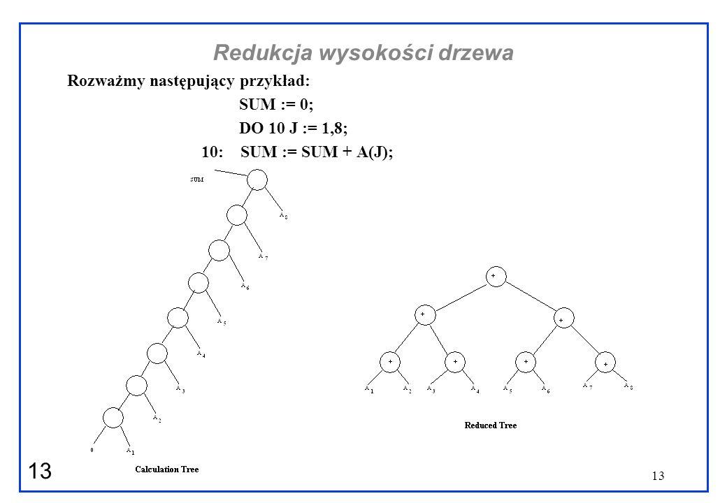 13 Redukcja wysokości drzewa Rozważmy następujący przykład: SUM := 0; DO 10 J := 1,8; 10: SUM := SUM + A(J);