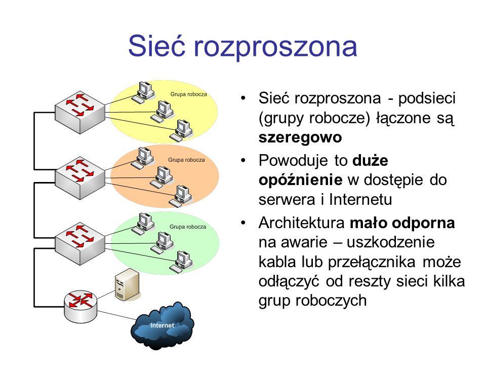 Sieć rozproszona Sieć rozproszona - podsieci (grupy robocze) łączone są szeregowo Powoduje to duże opóźnienie w dostępie do serwera i Internetu Architektura mało odporna na awarie – uszkodzenie kabla lub przełącznika może odłączyć od reszty sieci kilka grup roboczych