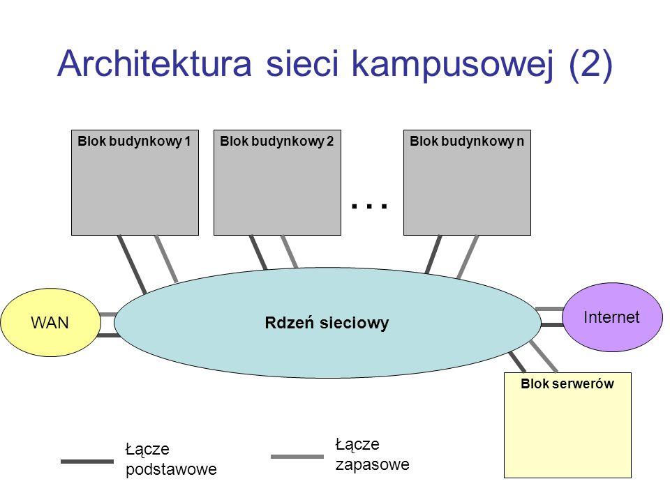 Architektura sieci kampusowej (2) Blok budynkowy 1Blok budynkowy 2Blok budynkowy n … Łącze podstawowe Łącze zapasowe Blok serwerów Rdzeń sieciowy Internet WAN
