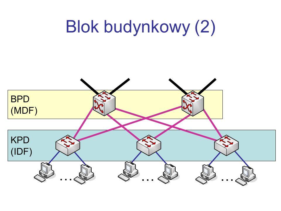 KPD (IDF) BPD (MDF) Blok budynkowy (2) … ……