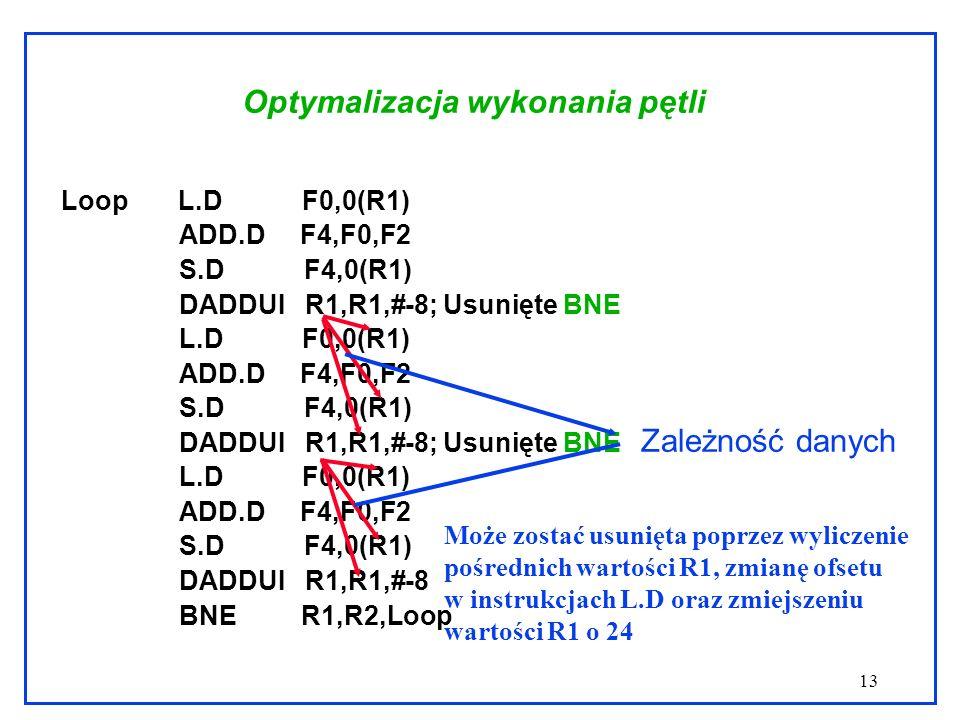 13 Optymalizacja wykonania pętli Loop L.D F0,0(R1) ADD.D F4,F0,F2 S.D F4,0(R1) DADDUI R1,R1,#-8; Usunięte BNE L.D F0,0(R1) ADD.D F4,F0,F2 S.D F4,0(R1) DADDUI R1,R1,#-8; Usunięte BNE L.D F0,0(R1) ADD.D F4,F0,F2 S.D F4,0(R1) DADDUI R1,R1,#-8 BNE R1,R2,Loop Zależność danych Może zostać usunięta poprzez wyliczenie pośrednich wartości R1, zmianę ofsetu w instrukcjach L.D oraz zmiejszeniu wartości R1 o 24