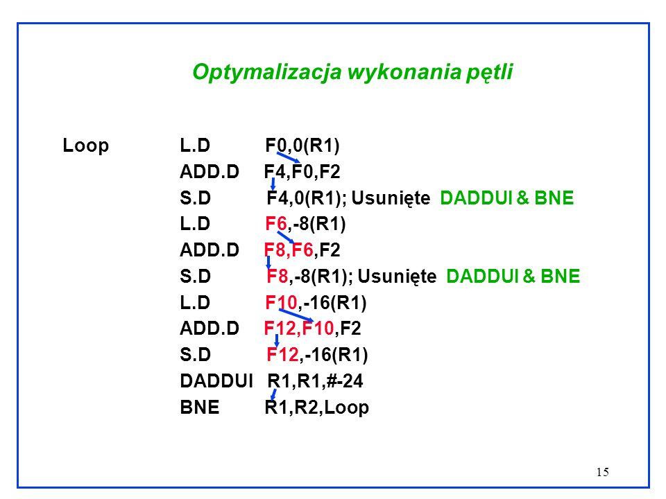 15 Optymalizacja wykonania pętli Loop L.D F0,0(R1) ADD.D F4,F0,F2 S.D F4,0(R1); Usunięte DADDUI & BNE L.D F6,-8(R1) ADD.D F8,F6,F2 S.D F8,-8(R1); Usunięte DADDUI & BNE L.D F10,-16(R1) ADD.D F12,F10,F2 S.D F12,-16(R1) DADDUI R1,R1,#-24 BNE R1,R2,Loop