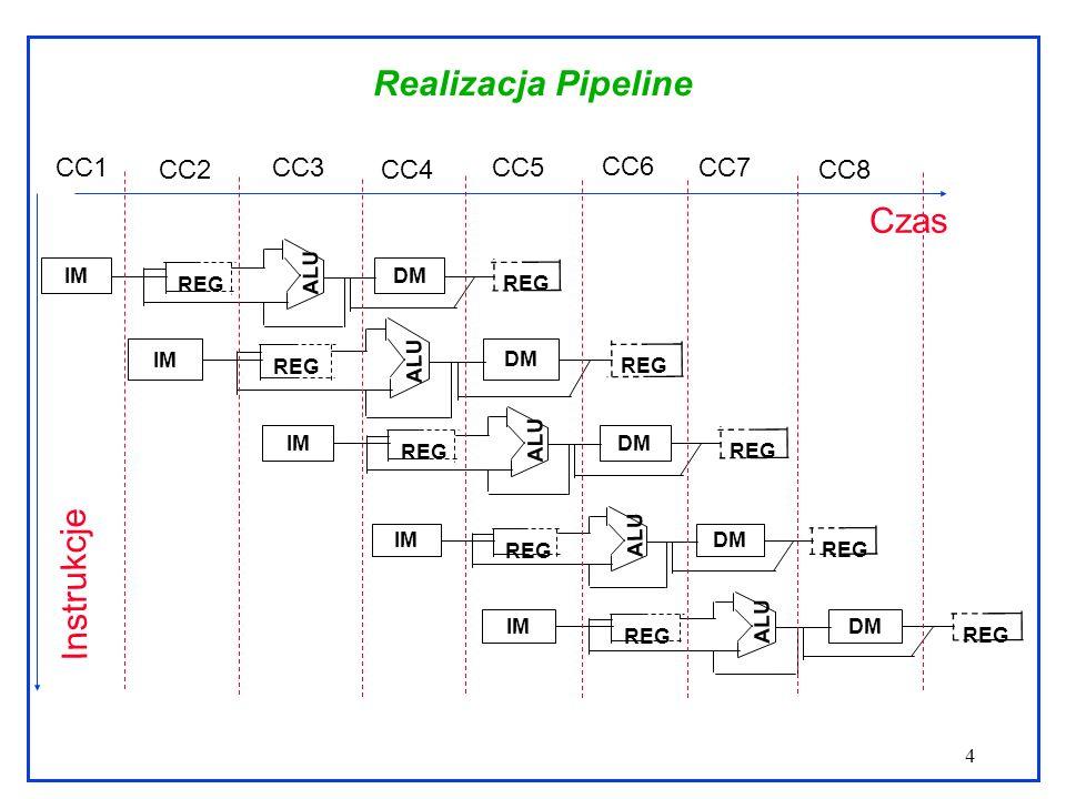 4 Realizacja Pipeline REG IM DM REG ALU REG IM DM REG ALU REG IM DM REG ALU REG IM DM REG ALU REG IM DM REG ALU Czas CC1 CC2 CC3 CC4 CC5 CC6 CC7 CC8 I