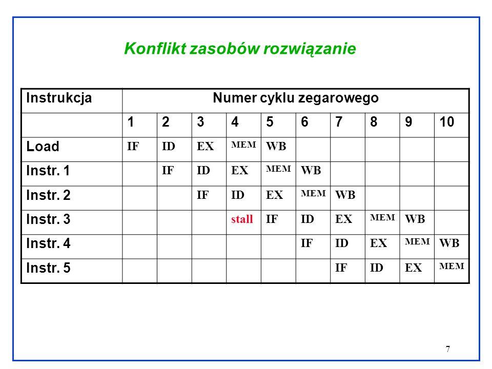 7 Konflikt zasobów rozwiązanie InstrukcjaNumer cyklu zegarowego 12345678910 Load IFIDEX MEM WB Instr. 1 IFIDEX MEM WB Instr. 2 IFIDEX MEM WB Instr. 3