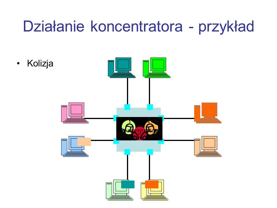 Działanie koncentratora - przykład Kolizja Koncentrator