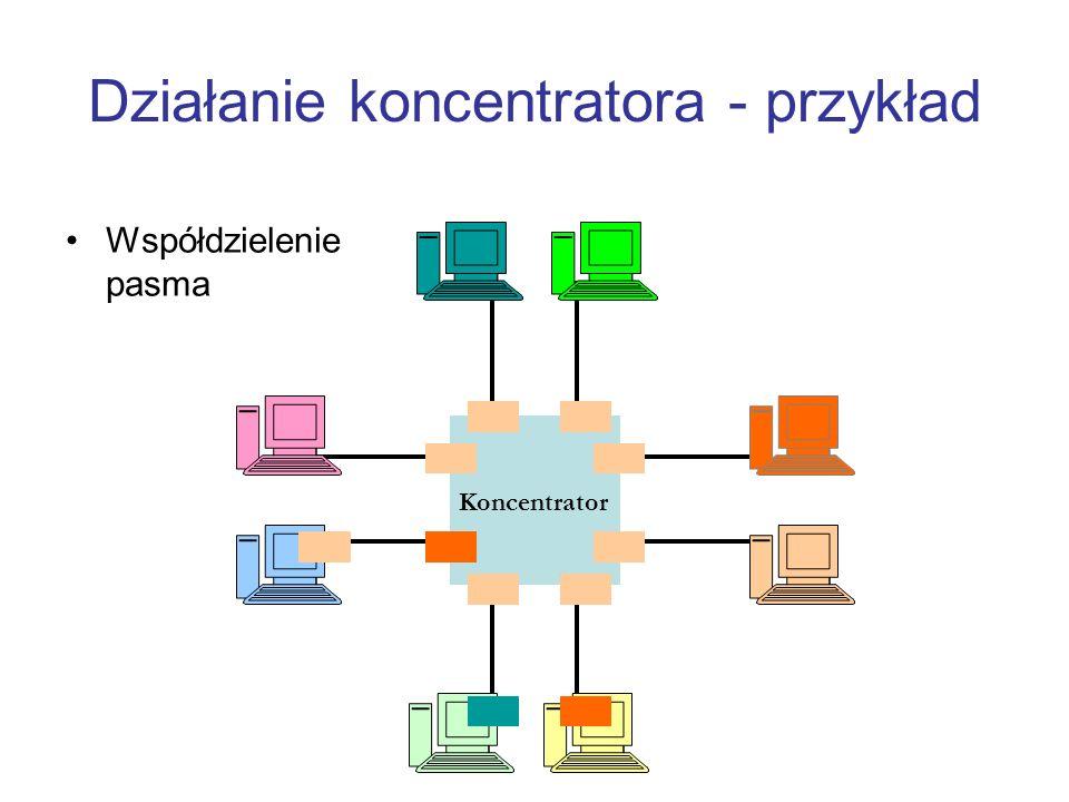 Działanie koncentratora - przykład Współdzielenie pasma Koncentrator