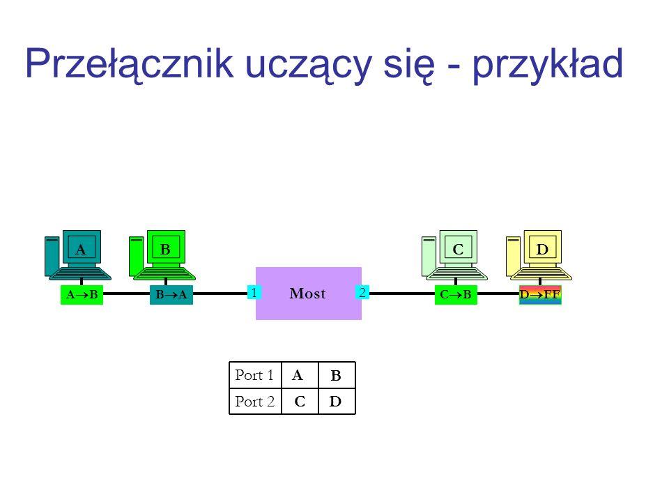 Przełącznik uczący się - przykład Most CDAB 12 A B Port 1 Port 2 A B AC B C B D FF D
