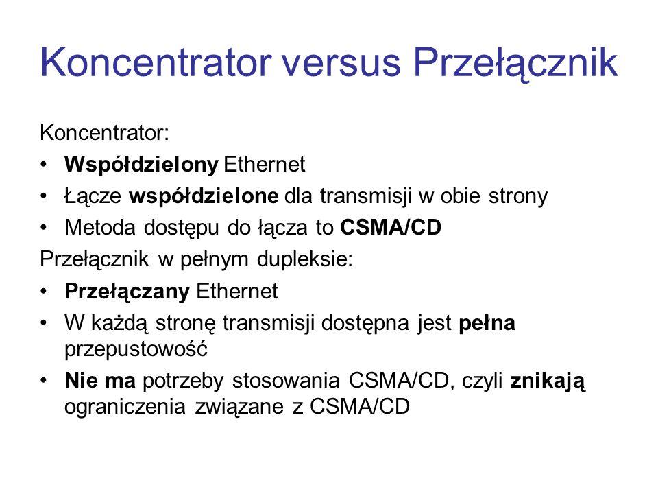 Koncentrator versus Przełącznik Koncentrator: Współdzielony Ethernet Łącze współdzielone dla transmisji w obie strony Metoda dostępu do łącza to CSMA/