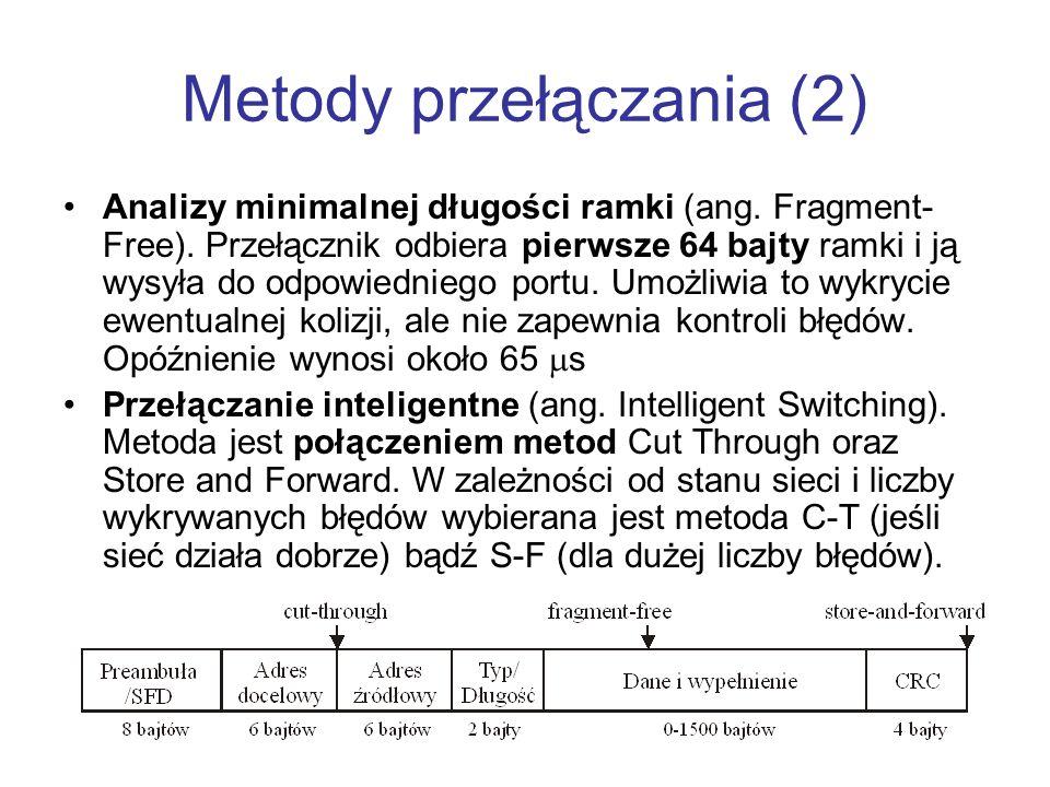 Metody przełączania (2) Analizy minimalnej długości ramki (ang. Fragment- Free). Przełącznik odbiera pierwsze 64 bajty ramki i ją wysyła do odpowiedni