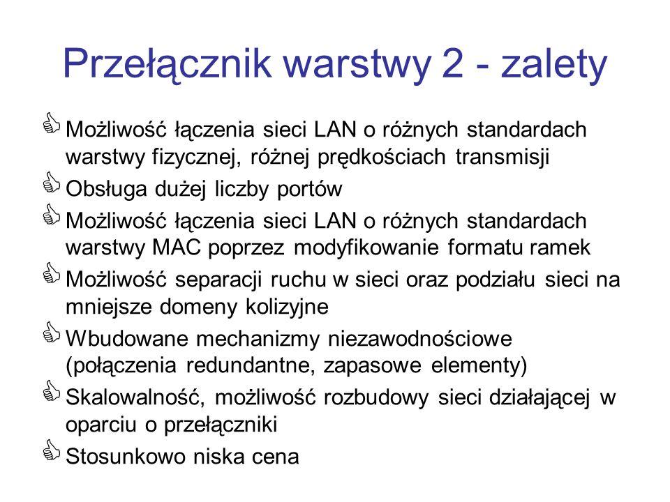 Przełącznik warstwy 2 - zalety Możliwość łączenia sieci LAN o różnych standardach warstwy fizycznej, różnej prędkościach transmisji Obsługa dużej licz