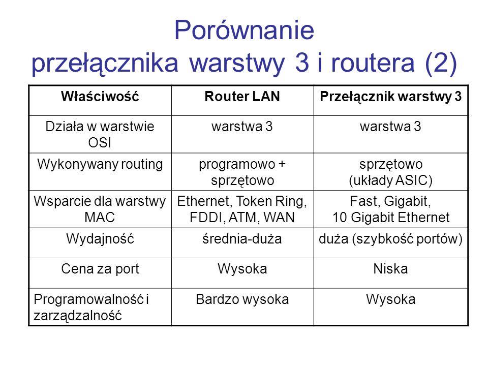 Porównanie przełącznika warstwy 3 i routera (2) WłaściwośćRouter LANPrzełącznik warstwy 3 Działa w warstwie OSI warstwa 3 Wykonywany routingprogramowo