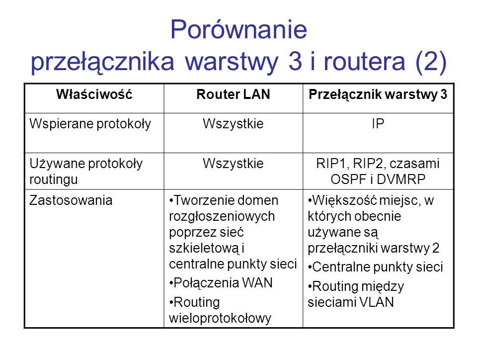 Porównanie przełącznika warstwy 3 i routera (2) WłaściwośćRouter LANPrzełącznik warstwy 3 Wspierane protokołyWszystkieIP Używane protokoły routingu Ws