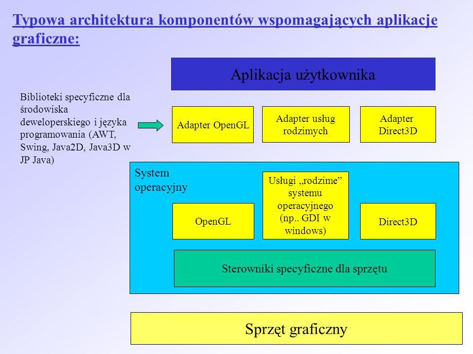 Sprzęt graficzny Sterowniki specyficzne dla sprzętu System operacyjny OpenGL Direct3D Usługi rodzime systemu operacyjnego (np.. GDI w windows) Adapter