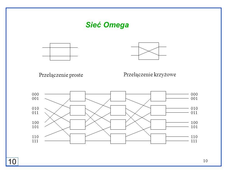 10 Sieć Omega Przełączenie proste Przełączenie krzyżowe 000 001 010 011 100 101 110 111 000 001 010 011 100 101 110 111