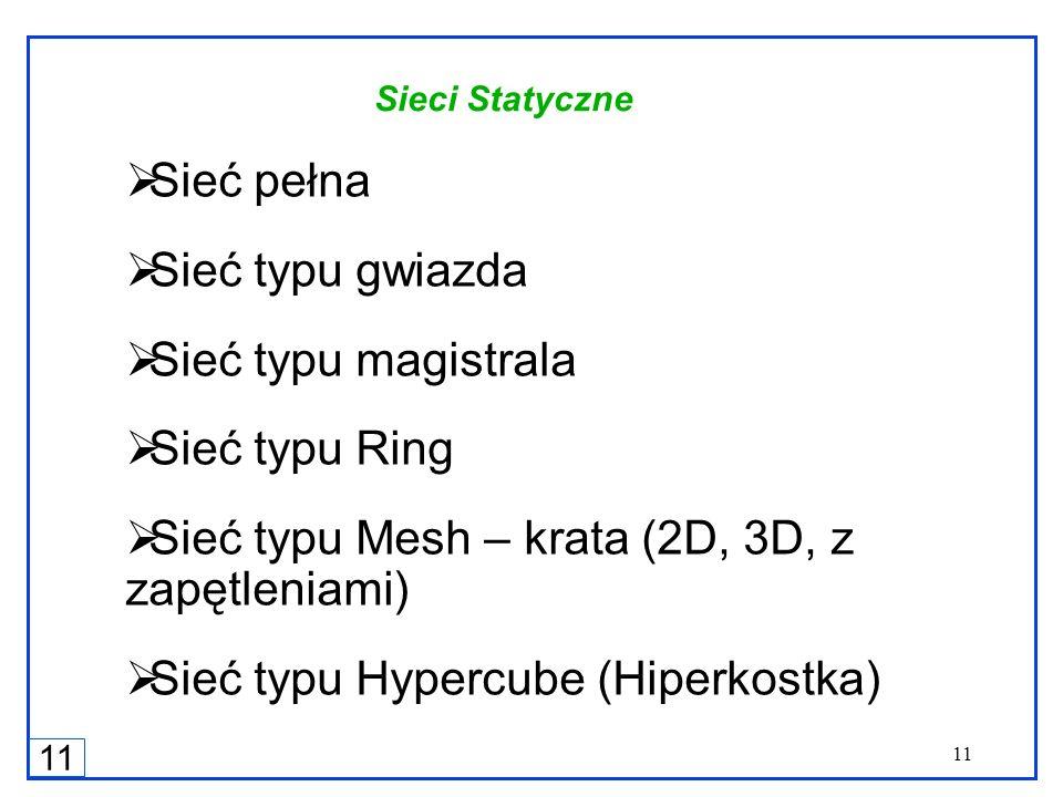 11 Sieci Statyczne Sieć pełna Sieć typu gwiazda Sieć typu magistrala Sieć typu Ring Sieć typu Mesh – krata (2D, 3D, z zapętleniami) Sieć typu Hypercub