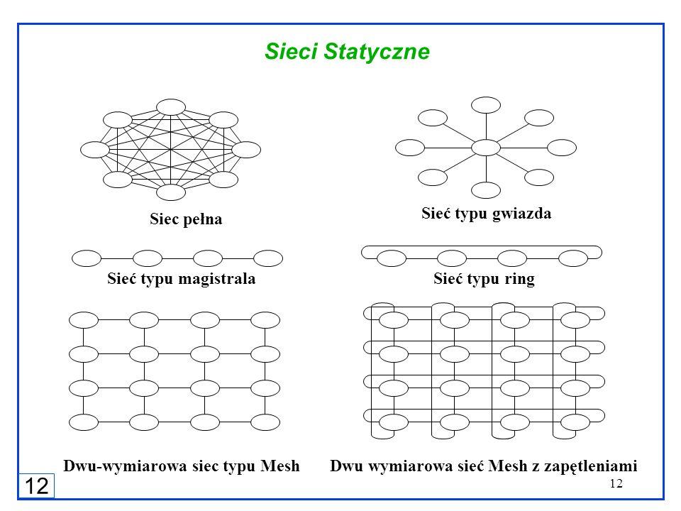 12 Sieci Statyczne Dwu-wymiarowa siec typu MeshDwu wymiarowa sieć Mesh z zapętleniami Sieć typu magistralaSieć typu ring Siec pełna Sieć typu gwiazda
