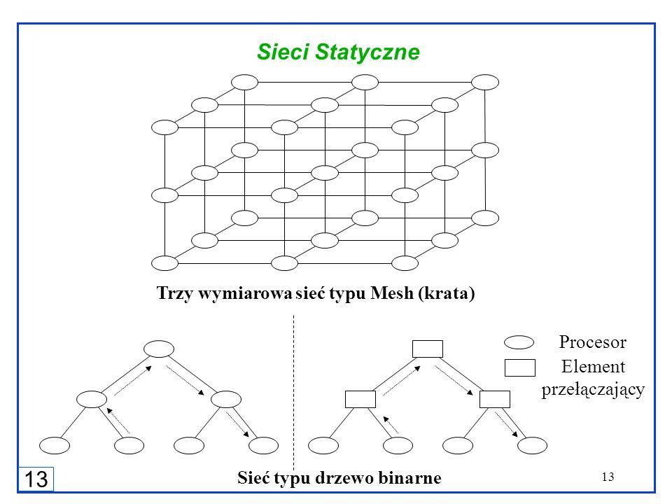 13 Sieci Statyczne Trzy wymiarowa sieć typu Mesh (krata) Procesor Element przełączający Sieć typu drzewo binarne