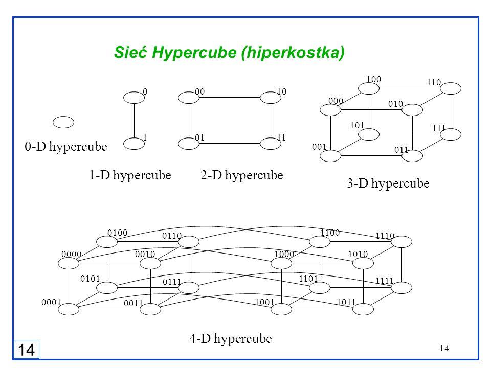 14 0-D hypercube 1-D hypercube 2-D hypercube 3-D hypercube 0 1 00 01 10 11 010 000 001 011100 101 110 111 0000 0001 0011 0100 0101 0110 0111 1000 1001