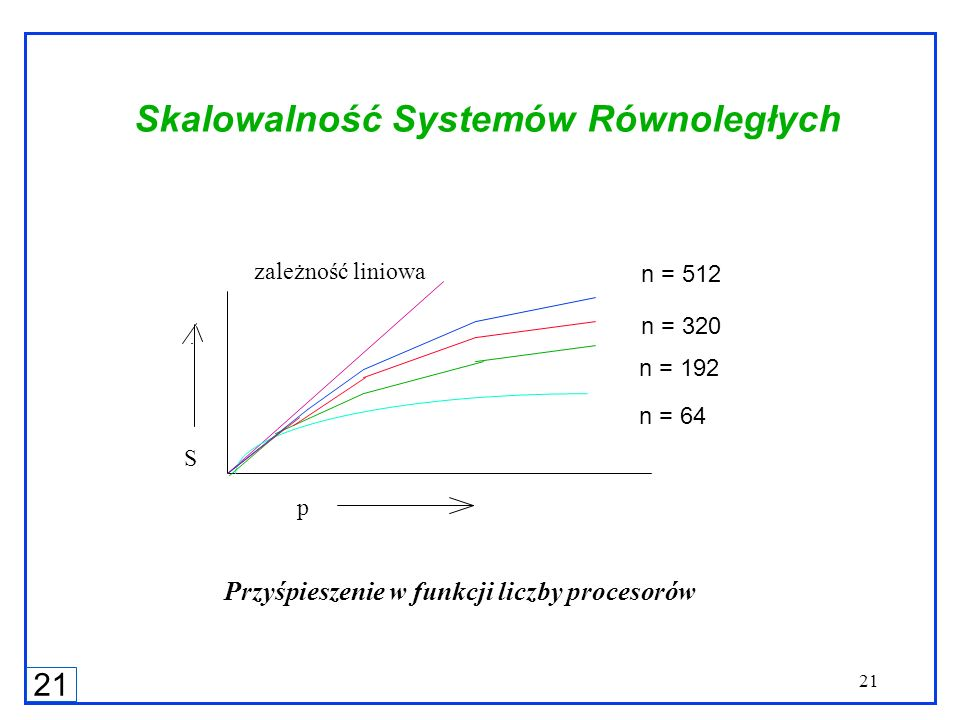 21 Skalowalność Systemów Równoległych n = 320 n = 64 n = 192 n = 512 zależność liniowa p S Przyśpieszenie w funkcji liczby procesorów