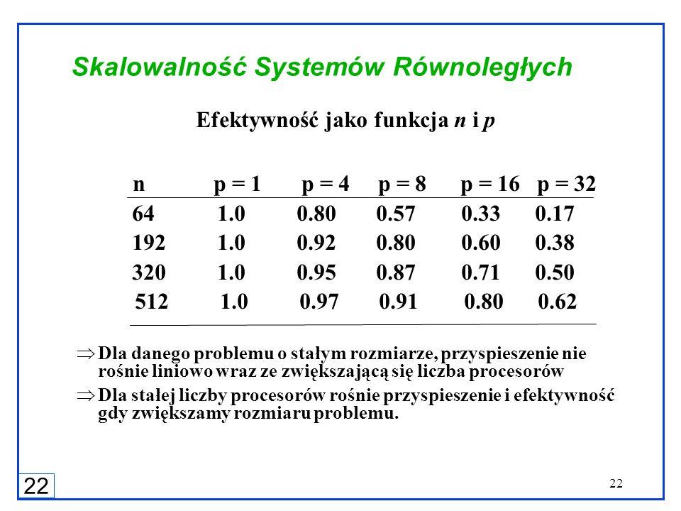 22 Skalowalność Systemów Równoległych Efektywność jako funkcja n i p n p = 1 p = 4 p = 8 p = 16 p = 32 64 1.0 0.80 0.57 0.33 0.17 192 1.0 0.92 0.80 0.
