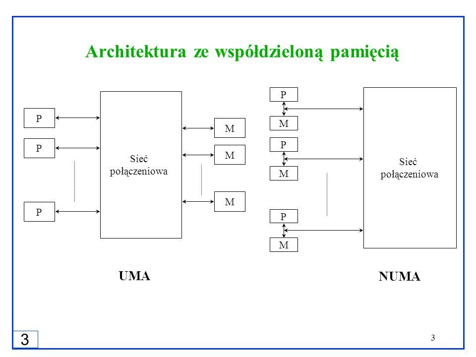 3 3 Sieć połączeniowa P M P M P M Sieć połączeniowa P P P M M M UMA NUMA Architektura ze współdzieloną pamięcią