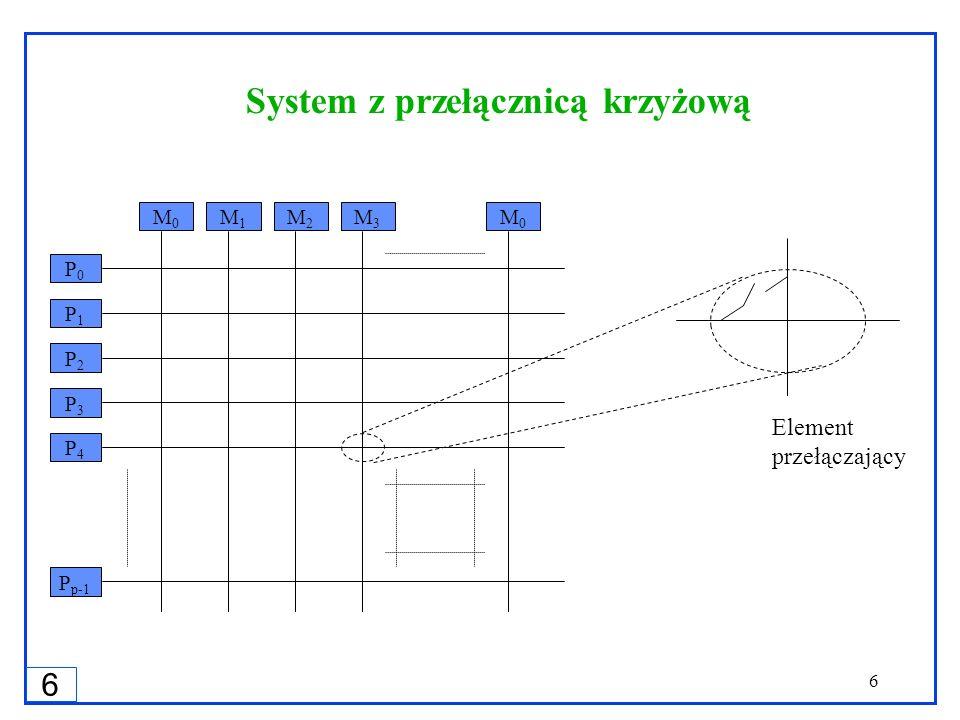 6 6 P0P0 P1P1 P2P2 P3P3 P p-1 M0M0 M1M1 M2M2 M3M3 M0M0 Element przełączający P4P4 System z przełącznicą krzyżową